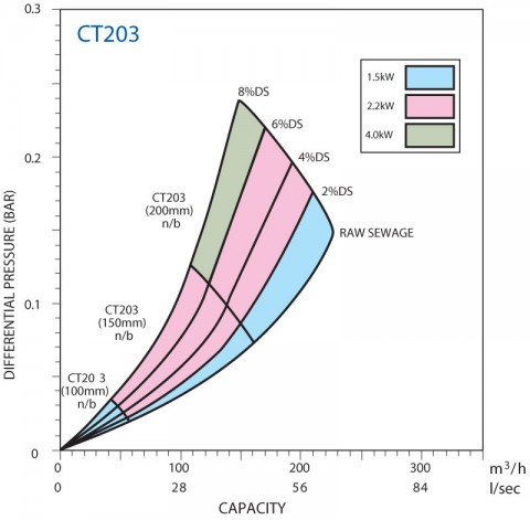 CT203 Performance Curve