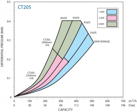 CT205 Performance Curve